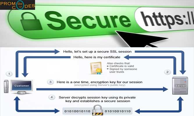 SSL SecuredCertificate E-Commerce Websites to stay always safe