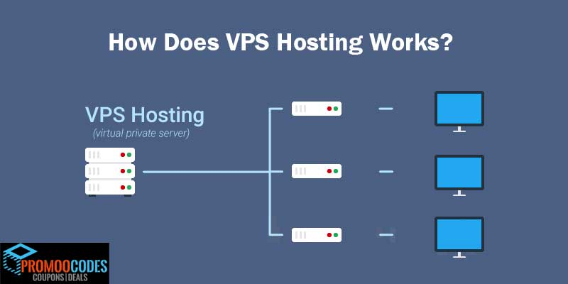 How Does VPS Hosting Works