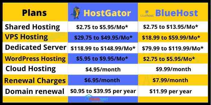 hostgator and bluehost plans and pricing